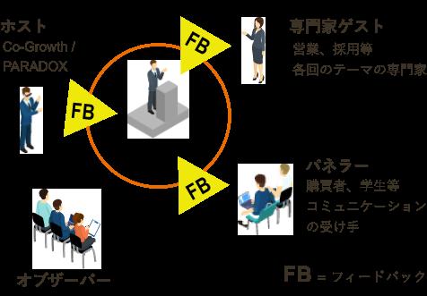 フィードバックイメージ