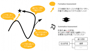 """Formative Assessment""と""Summative Assessment""の対比"