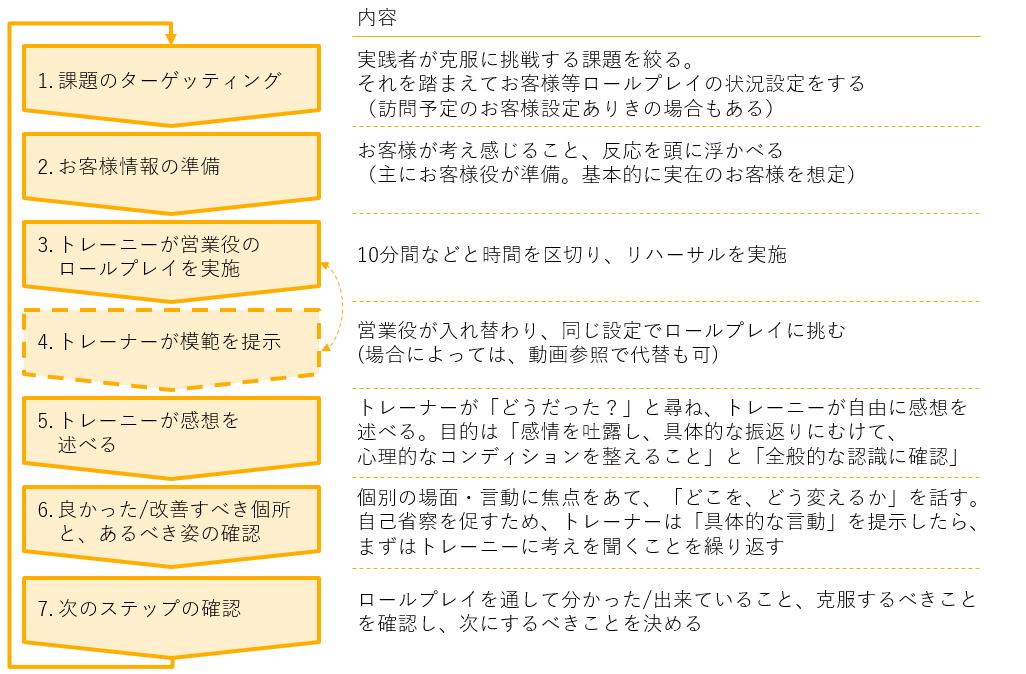 """ロールプレイ(ロープレ)実施の """"7 Steps"""""""
