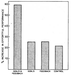 グループごとの平均向上率 (Albert Bandura and Daniel Cervone, 1983)