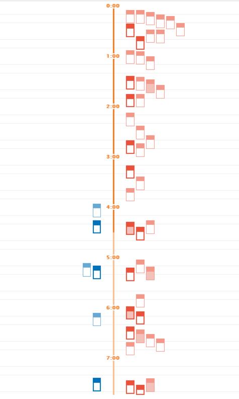分散グラフ