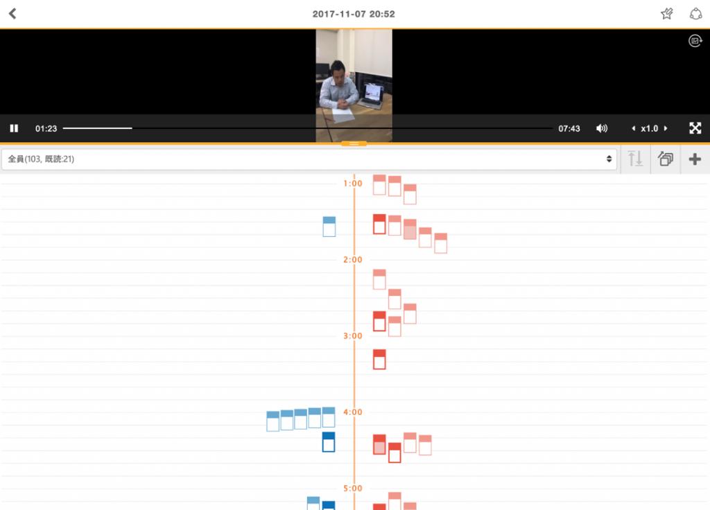 分布図 : 時系列に沿い、誰がどの場面をプラスもしくはマイナス評価をしたのかが一覧できる。当該フィードバックをタップするとコメントが表示され、さらにタップすると当該部分を再生できる